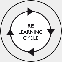 RE Learning Cycle
